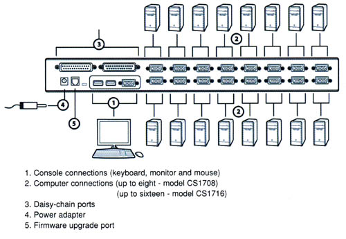 Computer Keyboard Diagram. Diagram