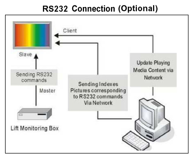 RS232 Connection