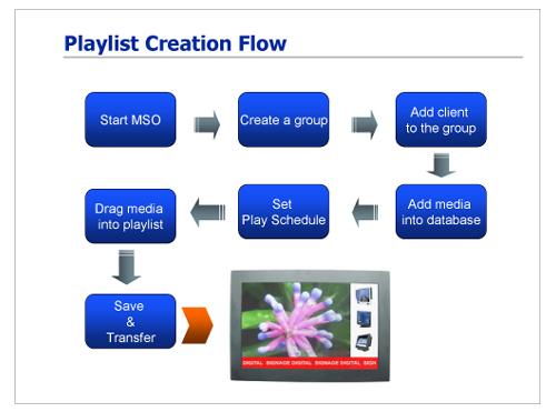 Playlist Creation Flow