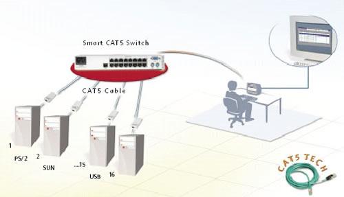 minicom single user 8 port cat5 kvm switch i