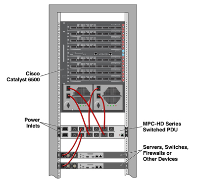 Remote Power Reboot for Cisco Catalyst 6500