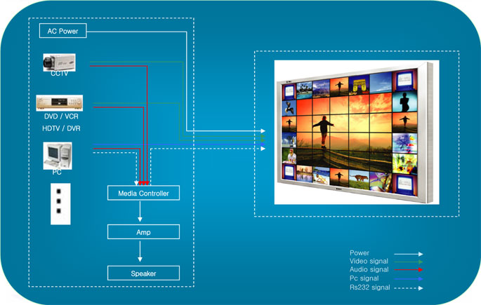 Ez Video Wall includes multi monitor LCD Screens Video