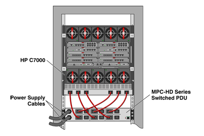 Power Management for HP C7000 Blade Servers