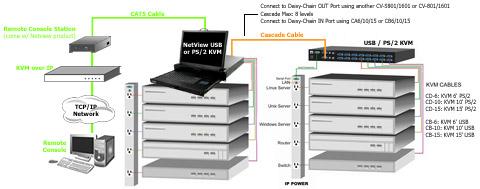 LCD KVM Drawer over CAT5