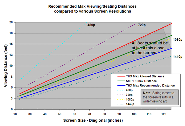Resolution vs. Screen Size vs. Viewing Distance Chart