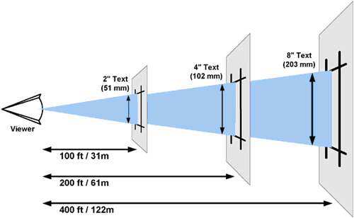 Viewing distance chart for electronic signs.